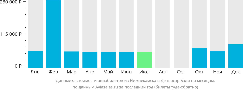 Динамика стоимости авиабилетов из Нижнекамска в Денпасар Бали по месяцам