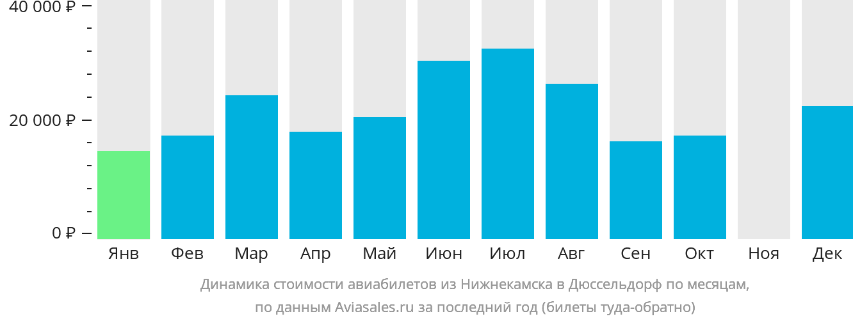 Динамика стоимости авиабилетов из Нижнекамска в Дюссельдорф по месяцам