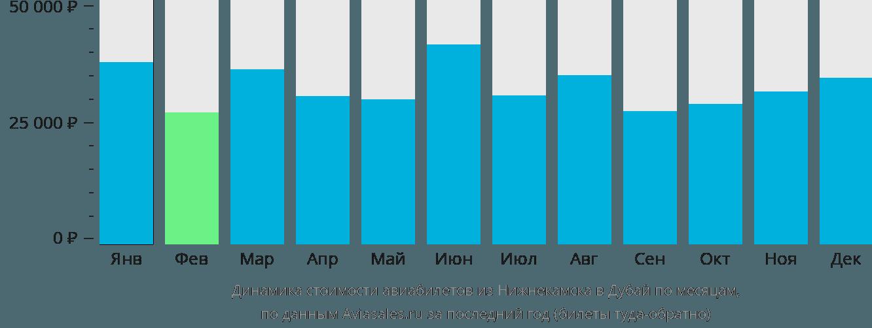 Динамика стоимости авиабилетов из Нижнекамска в Дубай по месяцам