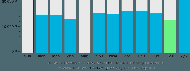 Динамика стоимости авиабилетов из Нижнекамска в Белгород по месяцам