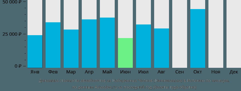 Динамика стоимости авиабилетов из Нижнекамска в Испанию по месяцам