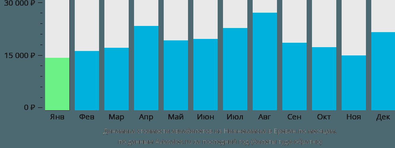 Динамика стоимости авиабилетов из Нижнекамска в Ереван по месяцам