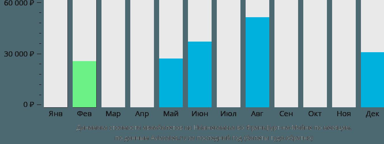 Динамика стоимости авиабилетов из Нижнекамска во Франкфурт-на-Майне по месяцам