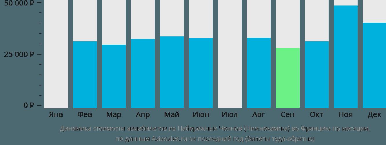 Динамика стоимости авиабилетов из Нижнекамска во Францию по месяцам