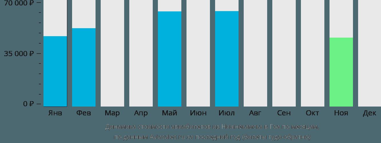 Динамика стоимости авиабилетов из Нижнекамска в Гоа по месяцам