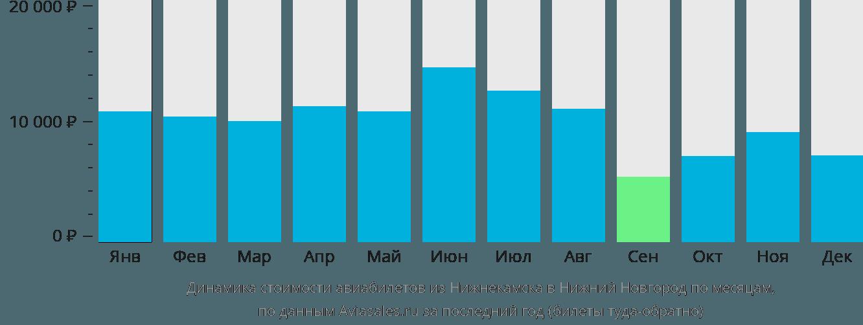 Динамика стоимости авиабилетов из Нижнекамска в Нижний Новгород по месяцам