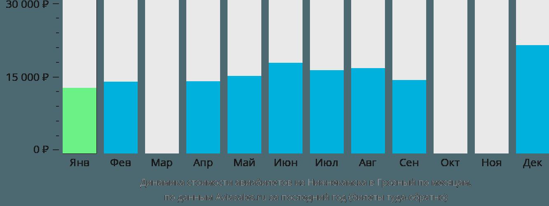 Динамика стоимости авиабилетов из Нижнекамска в Грозный по месяцам
