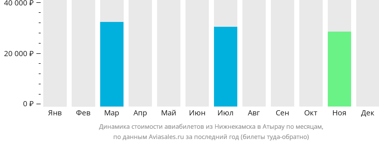 Динамика стоимости авиабилетов из Нижнекамска в Атырау по месяцам