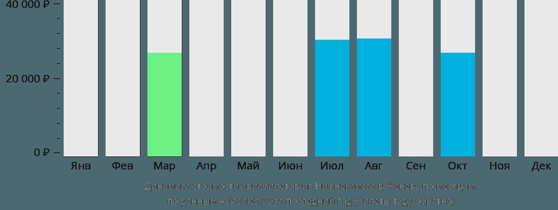Динамика стоимости авиабилетов из Нижнекамска в Женеву по месяцам