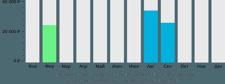 Динамика стоимости авиабилетов из Нижнекамска в Ганновер по месяцам