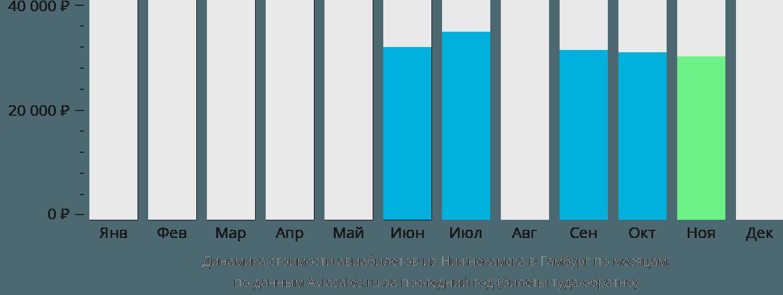 Динамика стоимости авиабилетов из Нижнекамска в Гамбург по месяцам