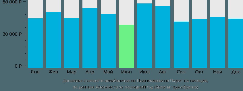Динамика стоимости авиабилетов из Нижнекамска на Пхукет по месяцам