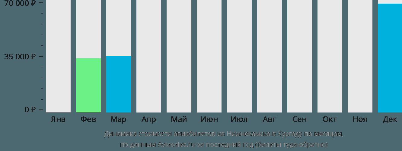 Динамика стоимости авиабилетов из Нижнекамска в Хургаду по месяцам