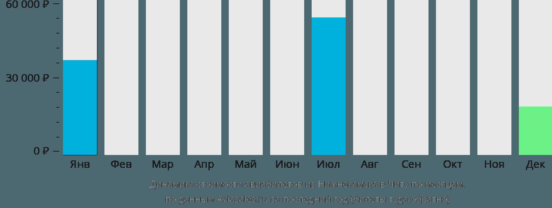 Динамика стоимости авиабилетов из Нижнекамска в Читу по месяцам