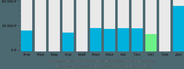 Динамика стоимости авиабилетов из Нижнекамска в Киев по месяцам