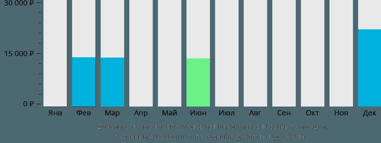 Динамика стоимости авиабилетов из Нижнекамска в Назрань по месяцам