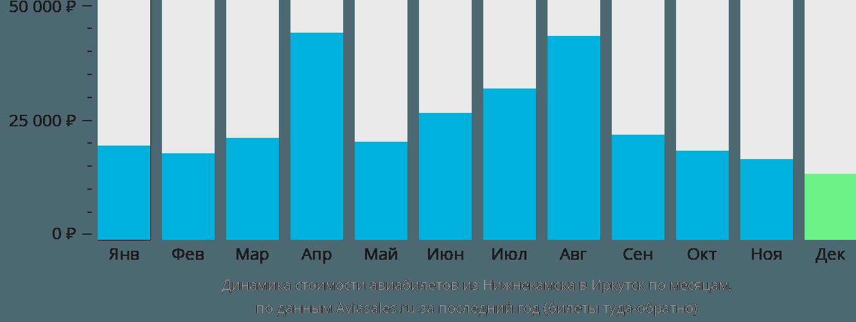 Динамика стоимости авиабилетов из Нижнекамска в Иркутск по месяцам