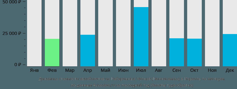 Динамика стоимости авиабилетов из Нижнекамска в Израиль по месяцам