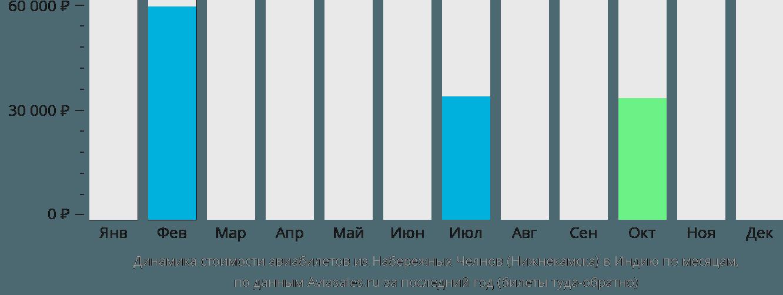 Динамика стоимости авиабилетов из Нижнекамска в Индию по месяцам