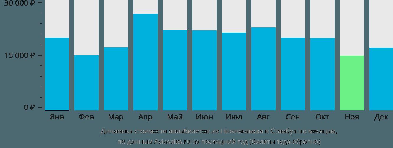 Динамика стоимости авиабилетов из Нижнекамска в Стамбул по месяцам