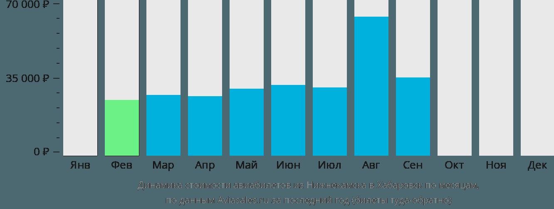 Динамика стоимости авиабилетов из Нижнекамска в Хабаровск по месяцам