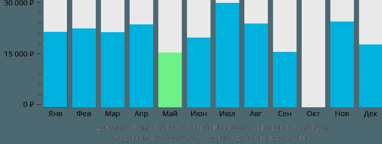 Динамика стоимости авиабилетов из Нижнекамска в Кишинёв по месяцам