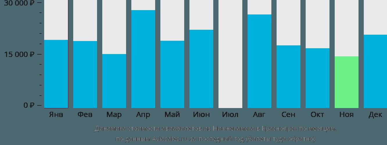 Динамика стоимости авиабилетов из Нижнекамска в Красноярск по месяцам