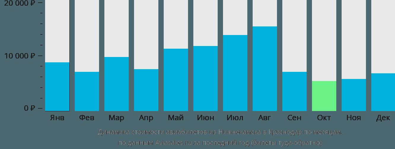 Динамика стоимости авиабилетов из Нижнекамска в Краснодар по месяцам