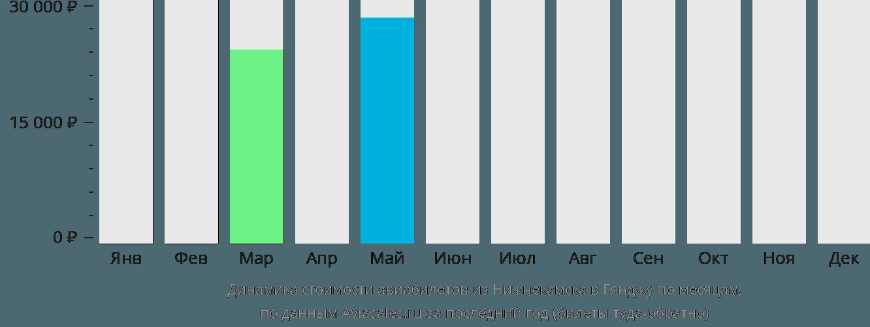 Динамика стоимости авиабилетов из Нижнекамска в Гянджу по месяцам
