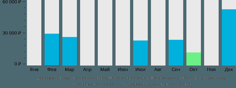 Динамика стоимости авиабилетов из Нижнекамска в Казахстан по месяцам