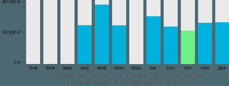 Динамика стоимости авиабилетов из Нижнекамска в Лос-Анджелес по месяцам