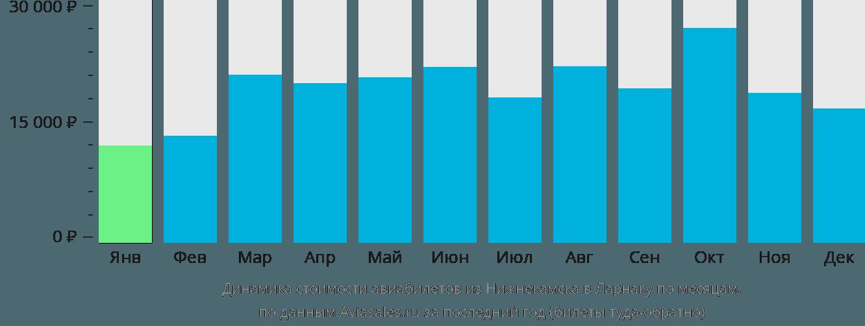 Динамика стоимости авиабилетов из Нижнекамска в Ларнаку по месяцам