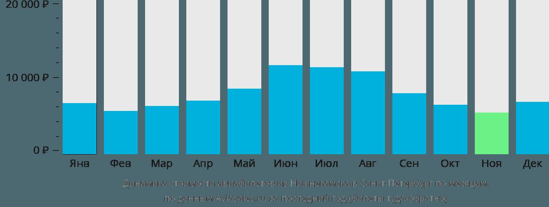 Динамика стоимости авиабилетов из Набережных Челнов (Нижнекамска) в Санкт-Петербург по месяцам