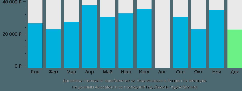 Динамика стоимости авиабилетов из Нижнекамска в Лондон по месяцам