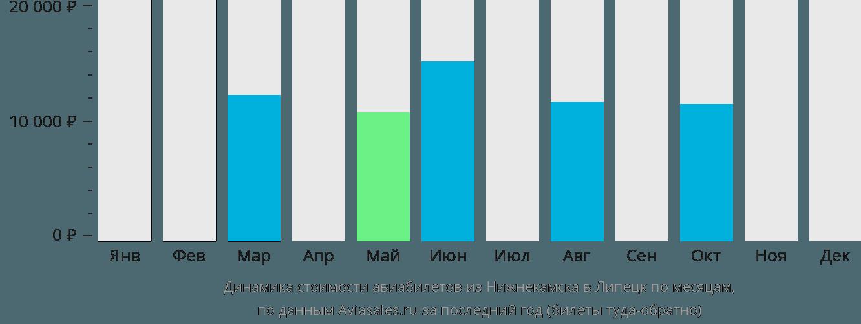 Динамика стоимости авиабилетов из Нижнекамска в Липецк по месяцам