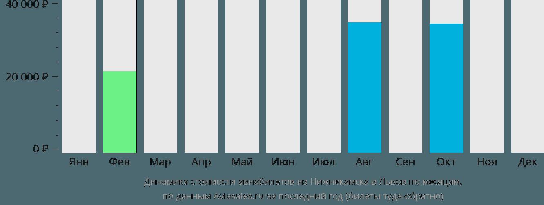 Динамика стоимости авиабилетов из Нижнекамска в Львов по месяцам