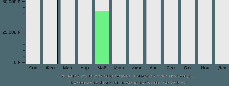 Динамика стоимости авиабилетов из Нижнекамска в Лион по месяцам