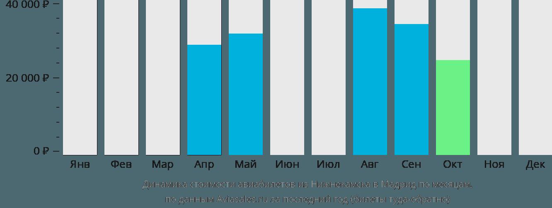 Динамика стоимости авиабилетов из Нижнекамска в Мадрид по месяцам