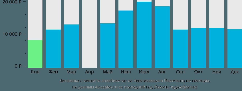 Динамика стоимости авиабилетов из Набережных Челнов (Нижнекамска) в Махачкалу по месяцам