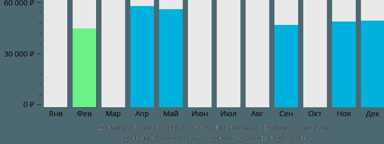 Динамика стоимости авиабилетов из Нижнекамска в Майами по месяцам