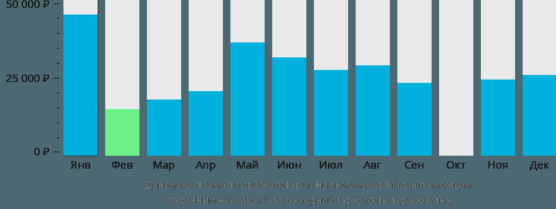 Динамика стоимости авиабилетов из Нижнекамска в Милан по месяцам