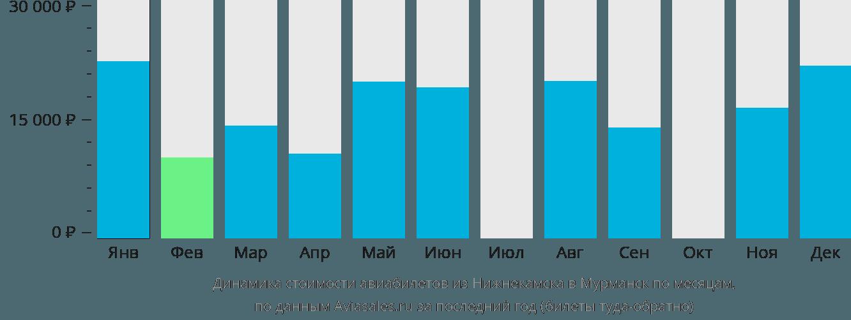 Динамика стоимости авиабилетов из Нижнекамска в Мурманск по месяцам