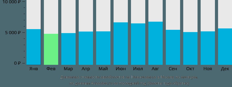 Динамика стоимости авиабилетов из Нижнекамска в Москву по месяцам