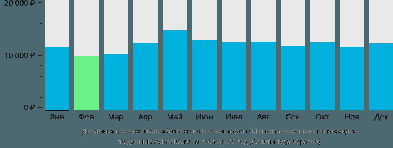 Динамика стоимости авиабилетов из Нижнекамска в Минеральные воды по месяцам