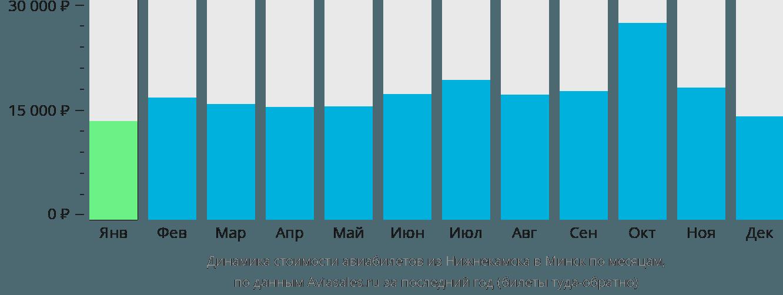 Динамика стоимости авиабилетов из Нижнекамска в Минск по месяцам