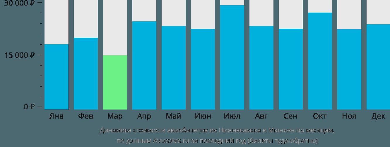 Динамика стоимости авиабилетов из Нижнекамска в Мюнхен по месяцам