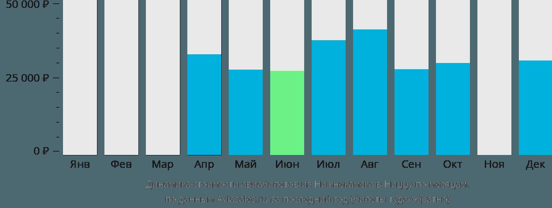 Динамика стоимости авиабилетов из Нижнекамска в Ниццу по месяцам