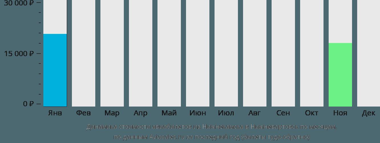 Динамика стоимости авиабилетов из Нижнекамска в Нижневартовск по месяцам