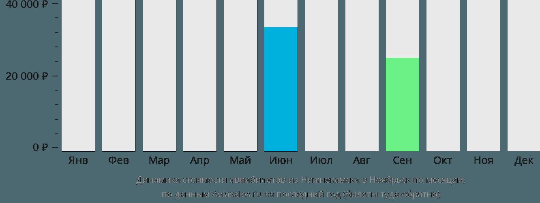 Динамика стоимости авиабилетов из Нижнекамска в Ноябрьск по месяцам