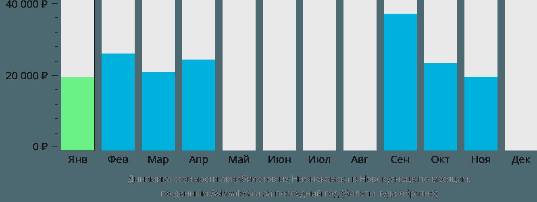 Динамика стоимости авиабилетов из Нижнекамска в Новокузнецк по месяцам